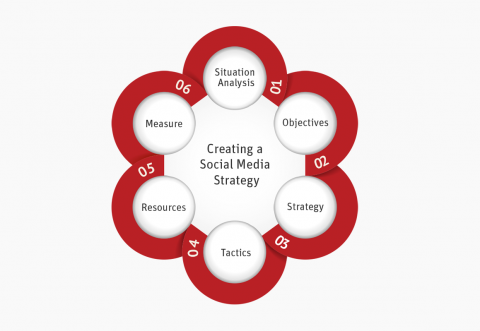 Step by step guide to creating a social media strategy
