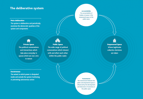 A graphical representation of the deliberative system