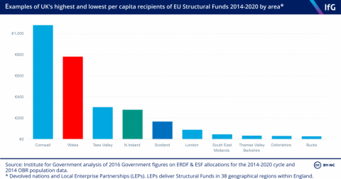Northern Ireland has done pretty well from structural funding (graph from the Institute for Government)
