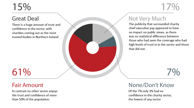MORI Poll:Trust and confidence in Northern Irleland's charties